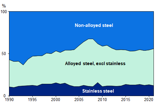 Swedish crude steel production by quality
