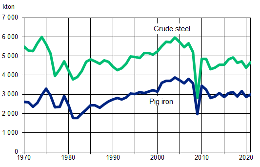 Swedish production of pig iron and crude steel