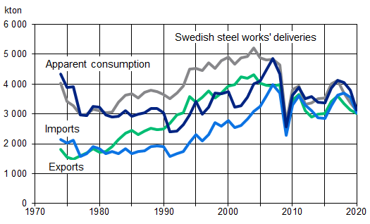 Steelwork's deliviries, foreign trade and apparent steel consumption.