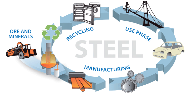 The steel eco-cycle