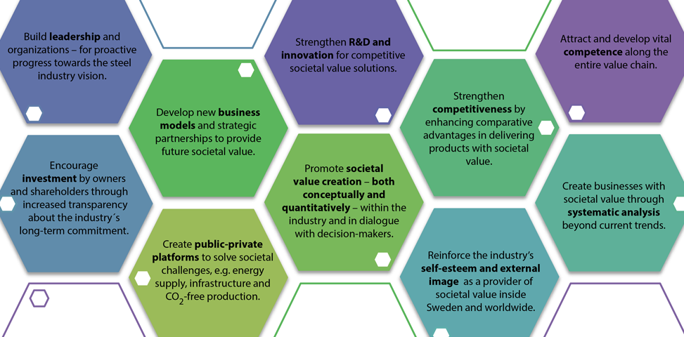 Proposed strategic action points for achieving the Swedish steel industry's 2050 vision